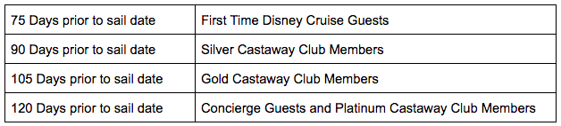 Booking window requirements for all levels of Disney Cruise Line guests.