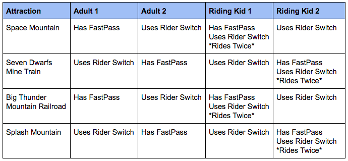 Chart depicting Rider Switch hack for when your little one does not meet ride height requirements at Walt Disney World.